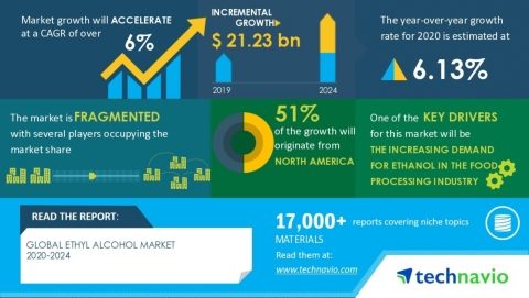Technavio has published a latest market research report titled Global Ethyl Alcohol Market 2020-2024 (Graphic: Business Wire)