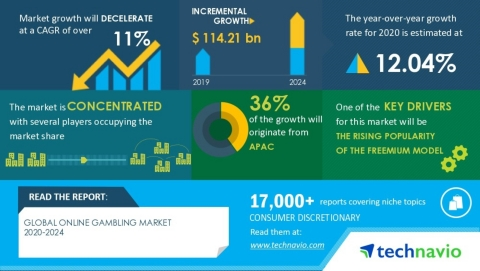 Technavio has published a latest market research report titled Global Online Gambling Market 2020-2024 (Graphic: Business Wire)