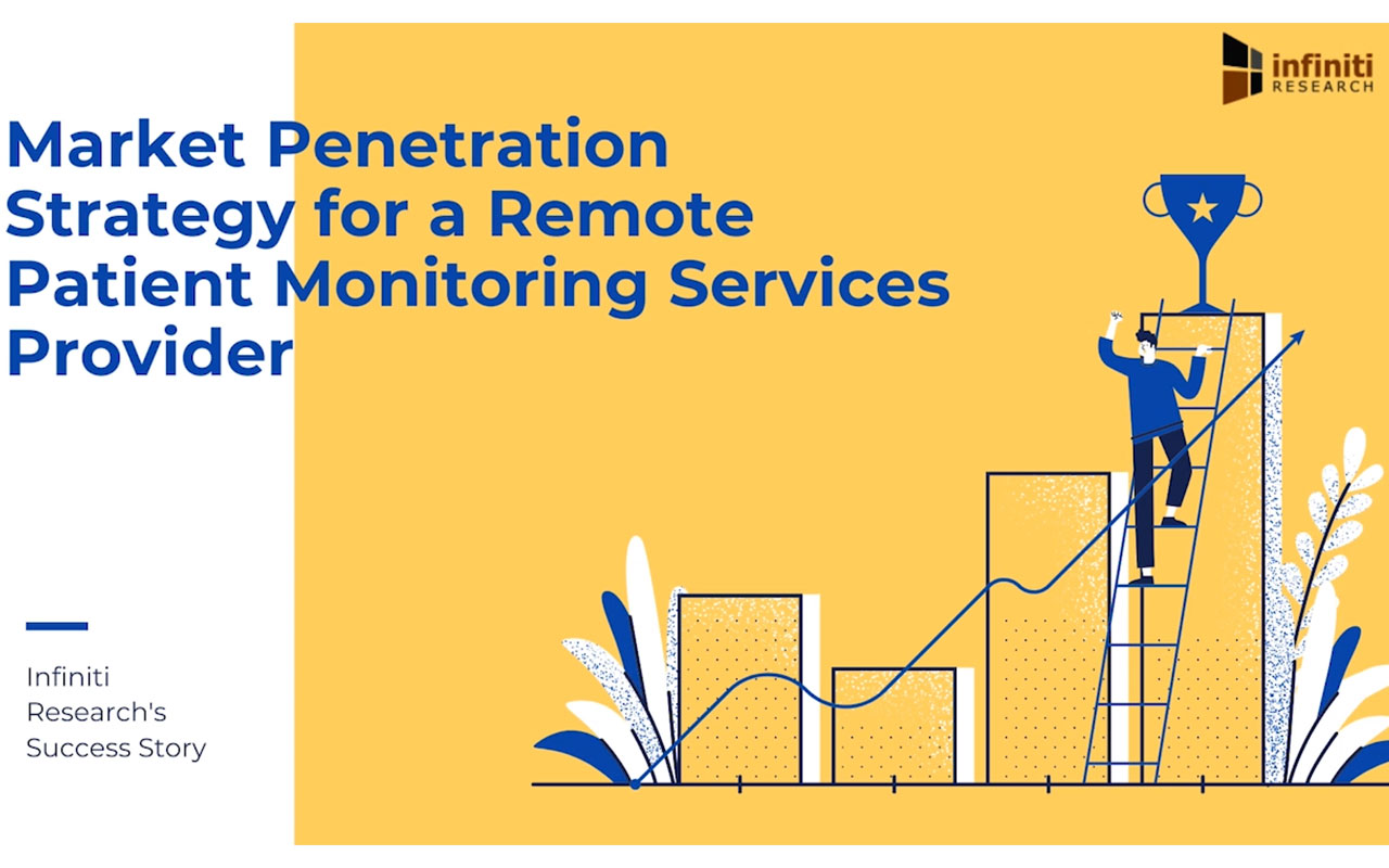 A Remote Patient Monitoring Services Provider Increased Access to Care and Promoted Superior Patient Support with Market Penetration Strategy (Graphic: Business Wire)