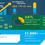 Biodegradable Medical Plastics Market | Need for Sustainable Products to Boost Market Growth | Technavio