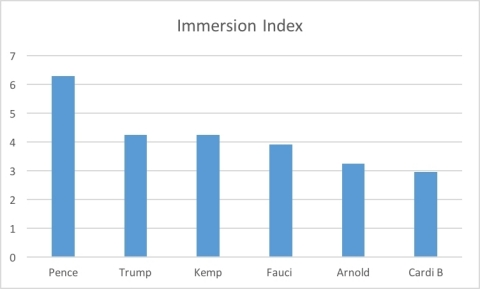 Immersion Neuroscience Index Reveals the Public Craves Direction from its Elected Leaders, not Celebrities, During a Crisis (Graphic: Business Wire)