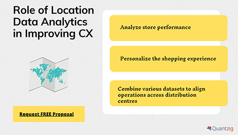 Role of Location Data Analytics in Improving CX
