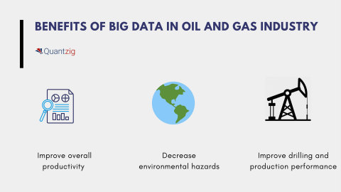 Benefits of big data in oil and gas industry (Graphic: Business Wire)