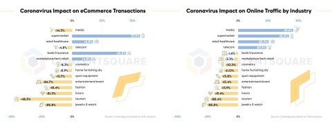 Coronavirus impact on eCommerce transactions and online traffic (Graphic: Business Wire)