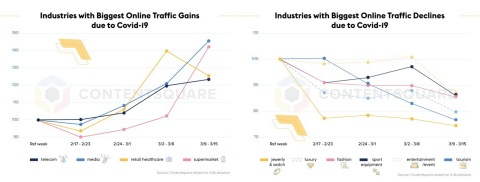 Industries with the biggest online traffic growth/decline due to Covid-19 (Graphic: Business Wire)