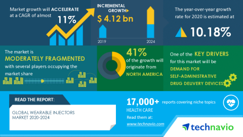 Technavio has announced its latest market research report titled Global Wearable Injectors Market 2020-2024 (Graphic: Business Wire)