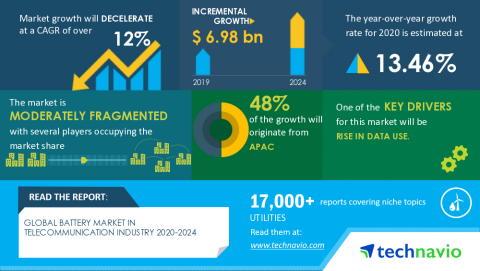 Technavio has announced its latest market research report titled Global Battery Market in Telecommunication Industry Market 2020-2024 (Graphic: Business Wire)