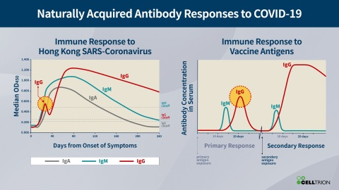 Naturally Acquired Antibody Responses to COVID-19 (Graphic: Business Wire)