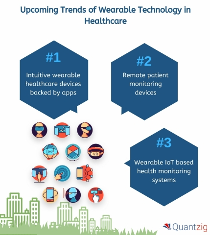 Upcoming trends of wearable technology in healthcare (Graphic: Business Wire)