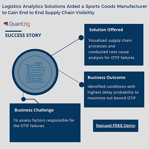 Logistics Analytics Engagement: How Quantzig Helped a Sports Goods Manufacturer to Gain End to End Supply Chain Visibility.