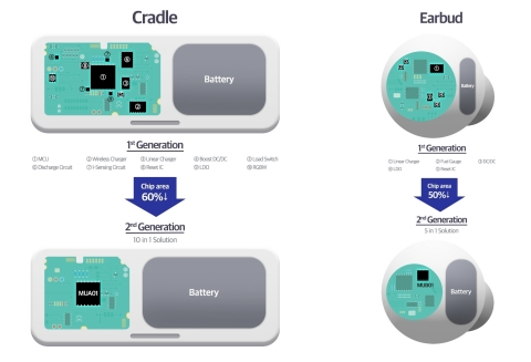 Infographic illustrates space savings with Samsung's new PMIC for wireless earbuds. (Graphic: Business Wire)