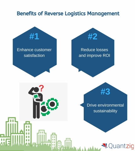 Benefits of Reverse Logistics Management (Photo: Business Wire)