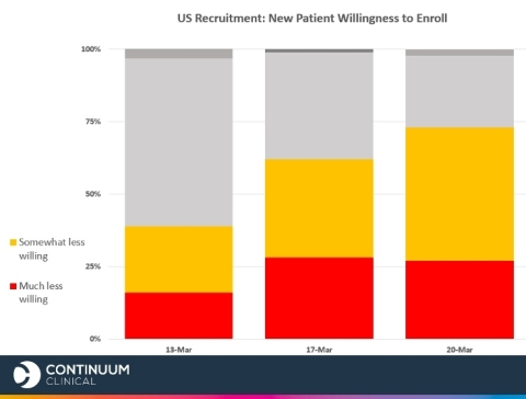 US clinical research sites are increasingly likely to say patients will be much or somewhat less willing to enroll in clinical trials because of COVID-19. (Graphic: Business Wire)