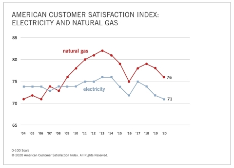 The American Customer Satisfaction Index results for electricity and natural gas from 2004-2020. (Graphic: Business Wire)