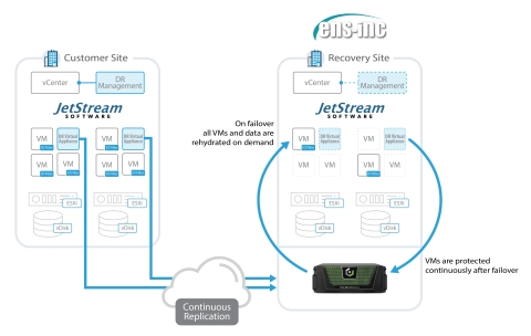 JetStream DR on Cloudian protecting a VMware environment (Graphic: Business Wire)