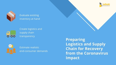 Preparing logistics and supply chain for recovery from the coronavirus impact. (Graphic: Business Wire)
