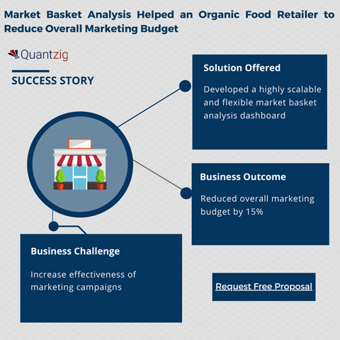 Market Basket Analysis to Reduce Overall Marketing Budget
