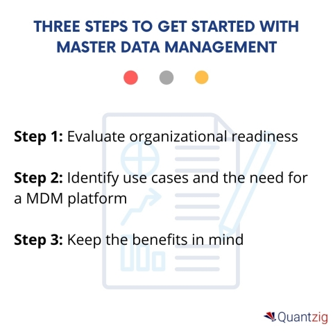 Three steps to get started with master data management (Graphic: Business Wire)