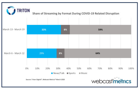Share of Streaming by Format During COVID-19 Related Disruption (Graphic Business Wire)