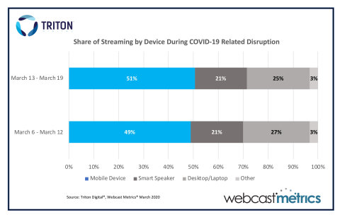 Share of Streaming by Device During COVID-19 Related Disruption (Graphic Business Wire)