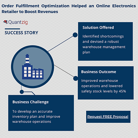 Order Fulfillment Optimization Helped an Online Electronics Retailer to Boost Revenues
