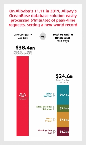 OceanBase processed 61mln/sec of peak-time requests during the 2019 Alibaba 11.11 Global Shopping Festival (Graphic: Business Wire)