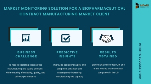 Biopharmaceutical contract manufacturing (Graphic: Business Wire)