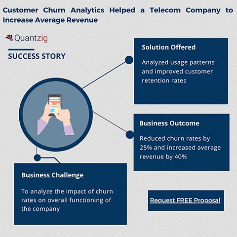 Customer Churn Analytics Helped a Telecom Company to Increase Average Revenue
