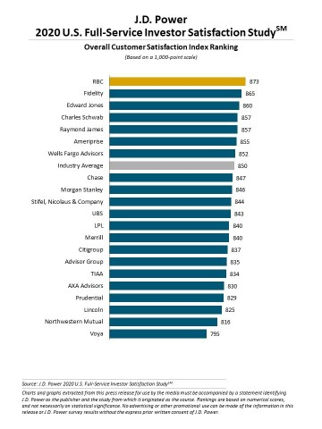 J.D. Power 2020 U.S. Full-Service Investor Satisfaction Study (Graphic: Business Wire)