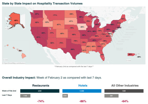 Shift4 Transaction Data Highlights Economic Impact of COVID-19 (Photo: Business Wire)