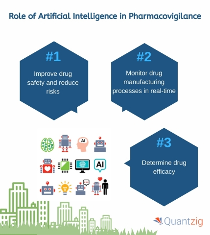 Role of AI in Pharmacovigilance (Graphic: Business Wire)