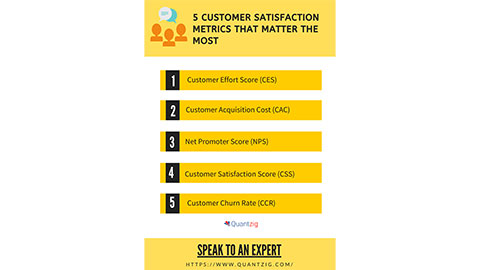 5 Customer Satisfaction Metrics That Matter the Most from a Business Viewpoint