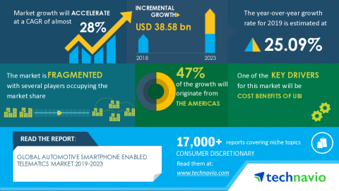 Technavio has published a latest market research report titled Global Automotive Smartphone Enabled Telematics Market 2019-2023 (Graphic: Business Wire)
