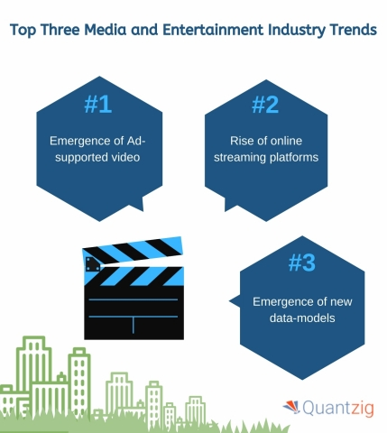 Top Three Media and Entertainment Industry Trends (Graphic: Business Wire)