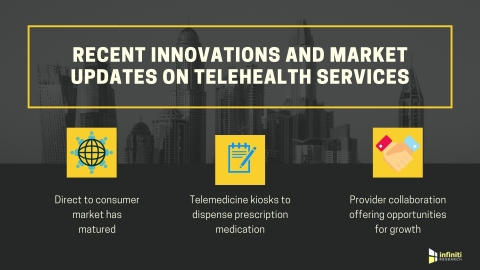 Innovations in telehealth services (Graphic: Business Wire)