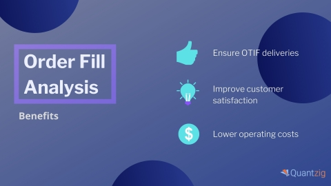 Order Fill Analysis: Solution Benefits (Graphic: Business Wire)