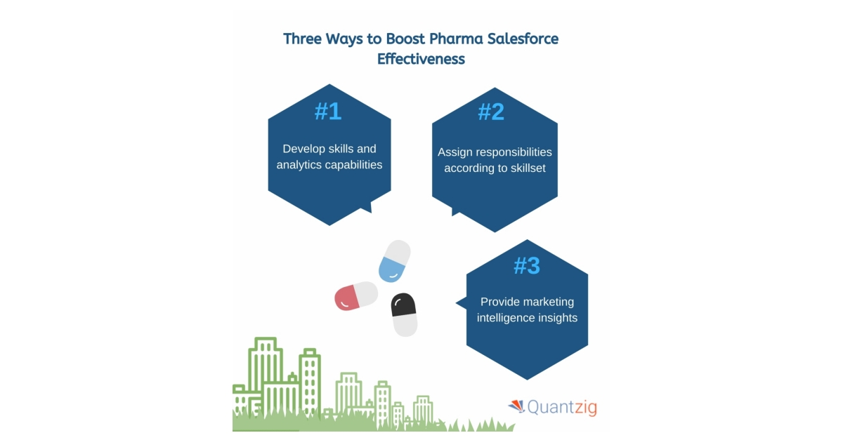 Salesforce Effectiveness is Reshaping the Pharma Industry | Quantzig's Salesforce Analytics Experts Explain How