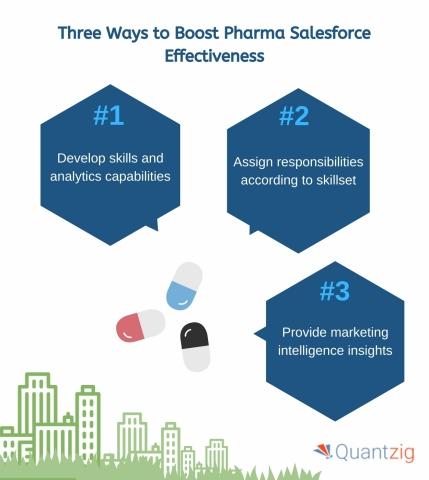 Three ways to boost salesforce effectiveness (Graphic: Business Wire)