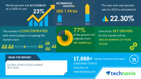 Technavio has published a latest market research report titled Global Poke Foods Market 2019-2023 (Graphic: Business Wire)