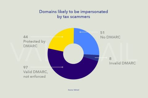 Domains likely to be impersonated by tax scammers (Graphic: Business Wire)