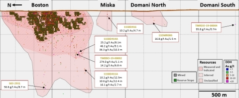 Figure 3: Generalized Longitudinal Section of the Boston Deposit, Illustrating the Current Mineral Reserves, approximate extent of Measured, Indicated and Inferred Mineral Resources and significant exploration results. (Graphic: Business Wire)