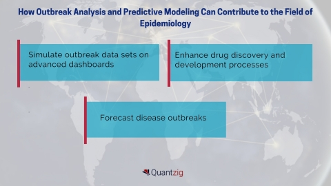 How Outbreak Analysis and Predictive Modeling Can Contribute to the Field of Epidemiology (Graphic: Business Wire)