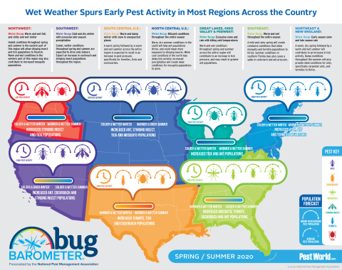 The National Pest Management Association (NPMA) released its bi-annual Bug Barometer, which details what Americans can expect in terms of pests in each region of the country based on past and current weather patterns. (Photo: Business Wire)