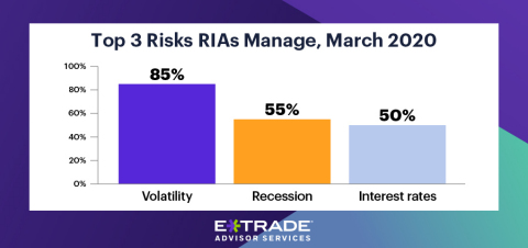 Coronavirus and volatility jump to the top of client concerns as trade fears subside (Photo: Business Wire)