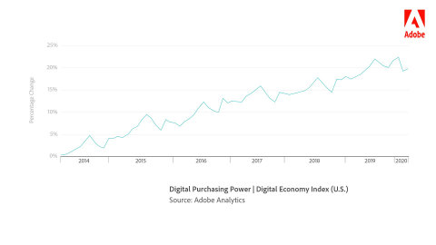Digital purchasing power for the U.S. has increased 20% since 2014. (Graphic: Business Wire)