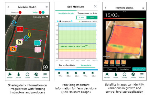 Image 1: Smart devices enable large farms to grasp conditions, quickly detect irregularities and make agricultural decisions (Graphic: Business Wire)