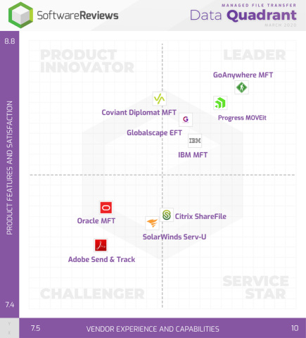 SoftwareReviews Managed File Transfer Data Quadrant shows leaders in the software category, determined by real software users. (Photo: Business Wire)
