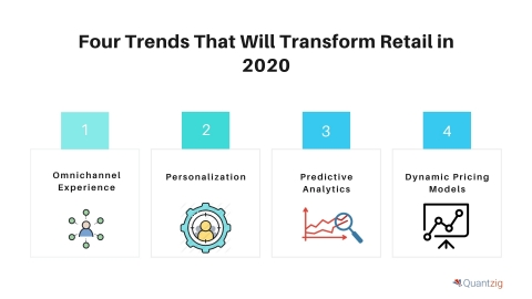Four Trends That Will Transform Retail in 2020 (Graphic: Business Wire)