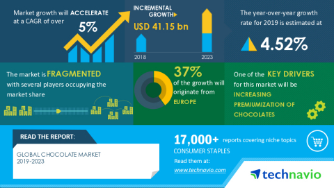 Technavio has announced its latest market research report titled Global Chocolate Market 2019-2023 (Graphic: Business Wire)