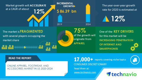 Technavio has announced its latest us research report titled Online Apparel, Footwear, and Accessories Market in US 2020-2024 (Graphic: Business Wire)